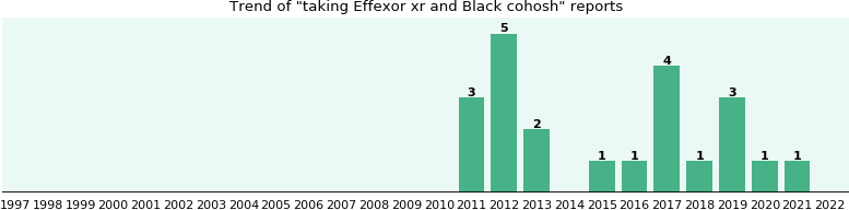 Effexor xr and Black cohosh drug interactions.