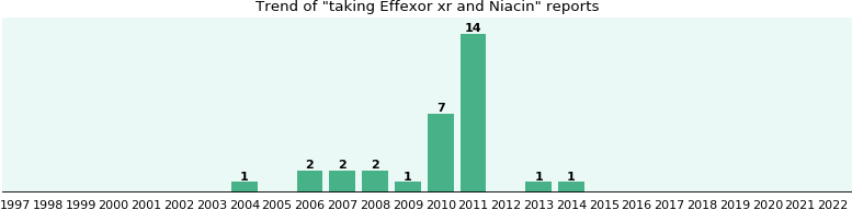 Effexor xr and Niacin drug interactions.