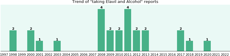 Elavil and Alcohol drug interactions.