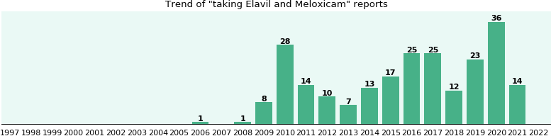 Elavil and Meloxicam drug interactions.