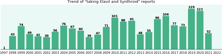 Elavil and Synthroid drug interactions.