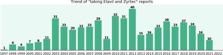 Elavil and Zyrtec drug interactions.