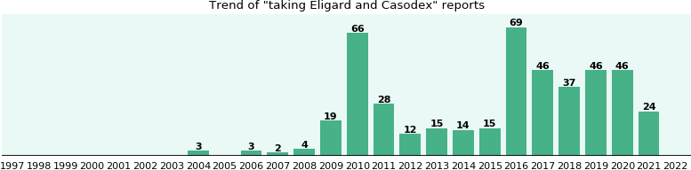 Eligard and Casodex drug interactions.
