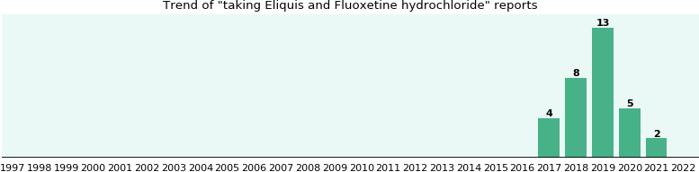 Fluoxetine samples in canada