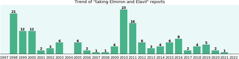 Elmiron and Elavil drug interactions.