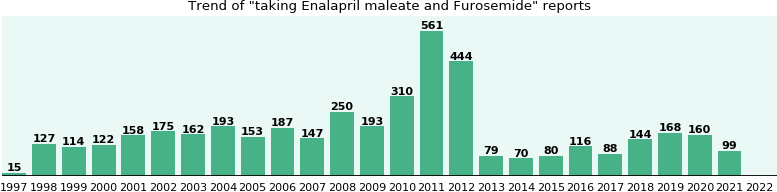 Enalapril maleate and Furosemide drug interactions.