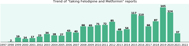 Felodipine and Metformin drug interactions.