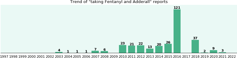 Fentanyl and Adderall drug interactions.