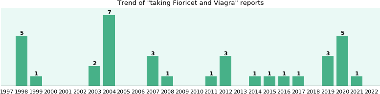 Fioricet and Viagra drug interactions.