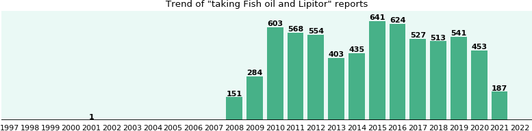 Fish Oil And Lipitor Drug Interactions From Fda Reports