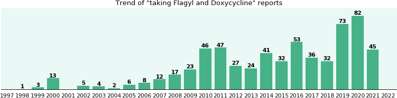 Flagyl and Doxycycline drug interactions.