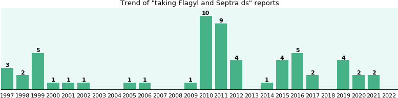 Septra ds used for