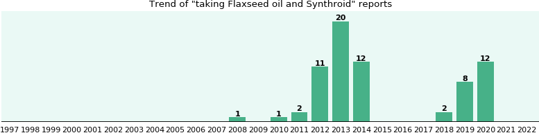 Flaxseed oil and Synthroid drug interactions.