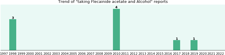 Flecainide acetate and Alcohol drug interactions.
