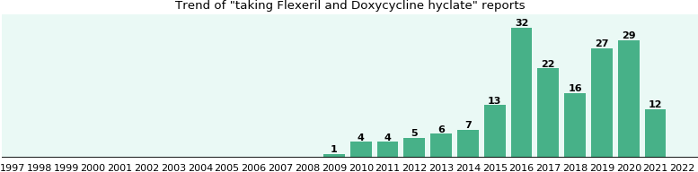 Flexeril and Doxycycline hyclate drug interactions.