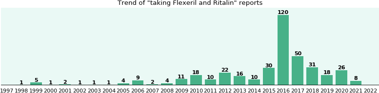 Flexeril and Ritalin drug interactions.