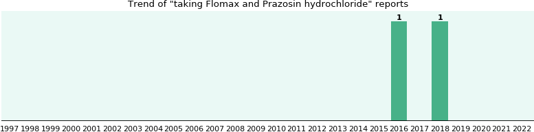 Flomax and Prazosin hydrochloride drug interactions.