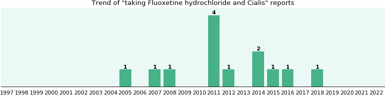 Fluoxetine hydrochloride and Cialis drug interactions.