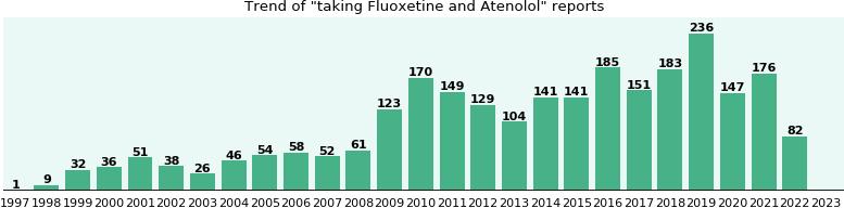 Atenolol Medication Interactions