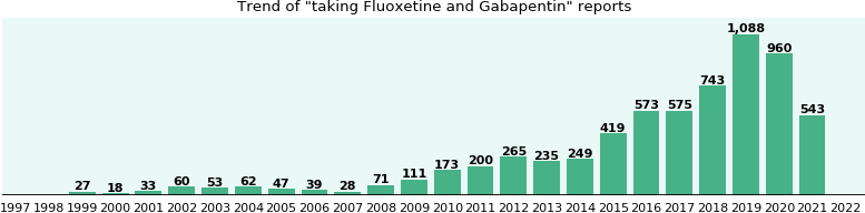 Fluoxetine and Gabapentin drug interactions.