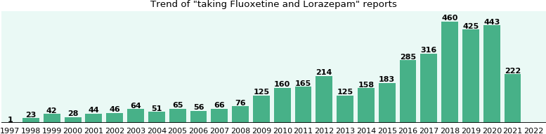 difference between lorazepam and fluoxetine