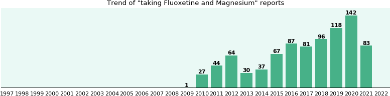 Fluoxetine and Magnesium drug interactions.