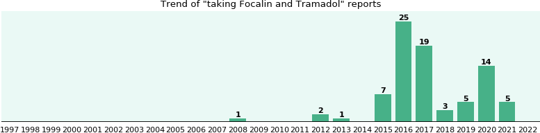 Focalin and Tramadol drug interactions.