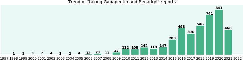Gabapentin and Benadryl drug interactions.