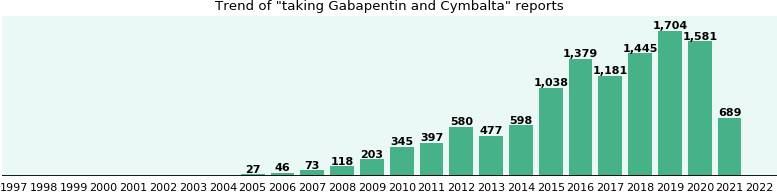 Gabapentin and Cymbalta drug interactions.