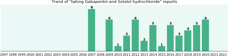 gabapentin and sotalol hydrochloride drug interactions - from fda, Skeleton