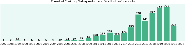 Gabapentin and Wellbutrin drug interactions.
