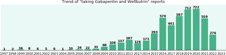 Trazodone and gabapentin for sleep