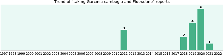 Garcinia cambogia and Fluoxetine drug interactions.