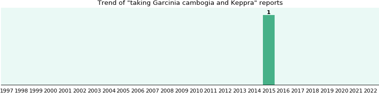 Garcinia cambogia and Keppra drug interactions.