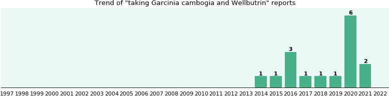 What Is Garcinia Cambogia And How Does It Work