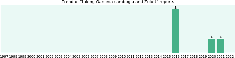 Garcinia cambogia and Zoloft drug interactions.