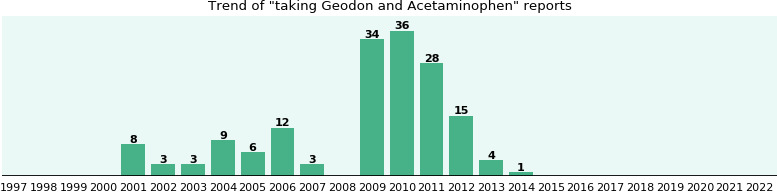 Geodon and Acetaminophen drug interactions.