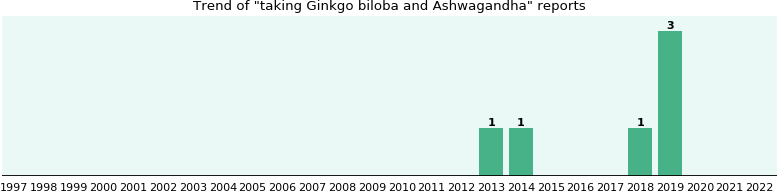 Ginkgo biloba and Ashwagandha drug interactions.
