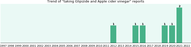 Glipizide and Apple cider vinegar drug interactions.