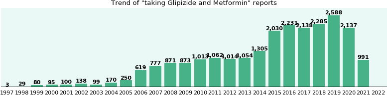 Glipizide and Metformin drug interactions.