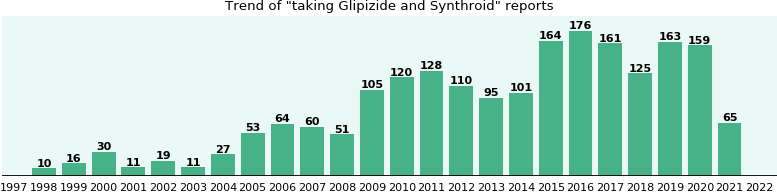 Glipizide and Synthroid drug interactions.