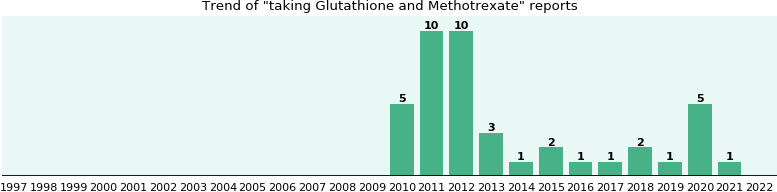 Glutathione and Methotrexate drug interactions.