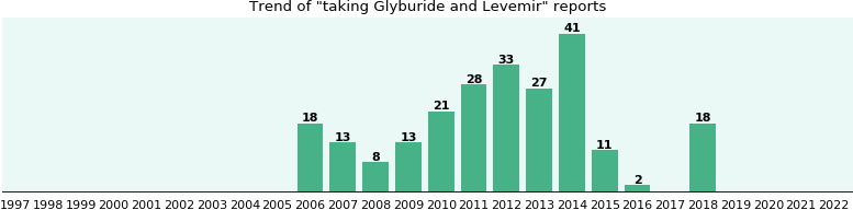 Glyburide and Levemir drug interactions.