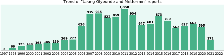 metformin interaction glyburide