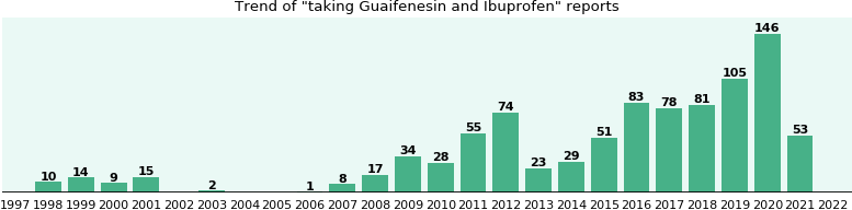 Guaifenesin and Ibuprofen drug interactions.