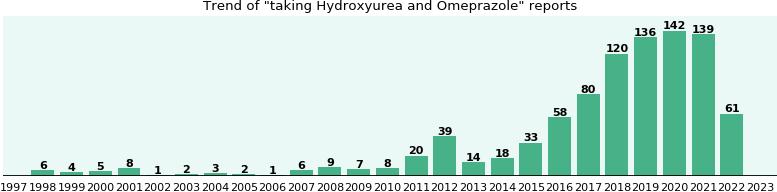 Hydroxyurea Drug Interactions