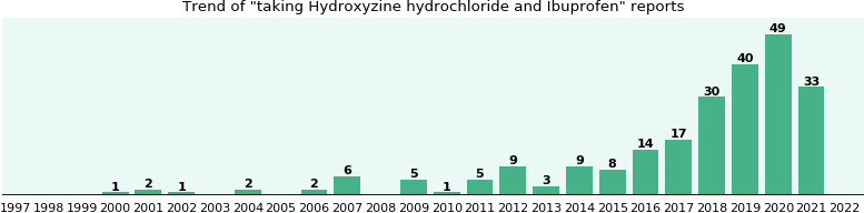 Hydroxyzine hydrochloride and Ibuprofen drug interactions.