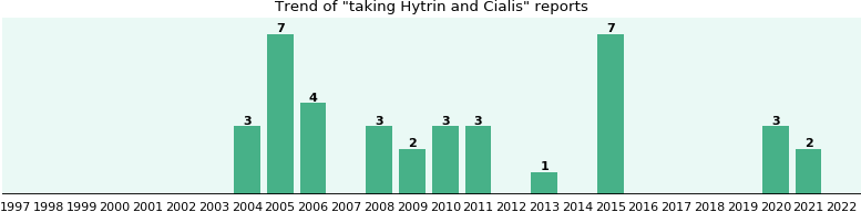 Hytrin and Cialis drug interactions.
