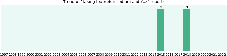 Ibuprofen sodium and Yaz drug interactions.