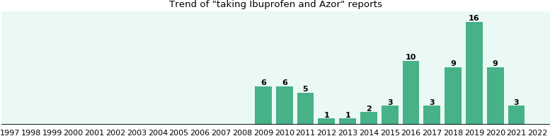 Ibuprofen and Azor drug interactions.